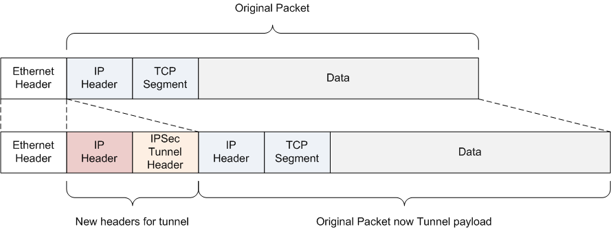 IPSec « Infrastructure Adventures