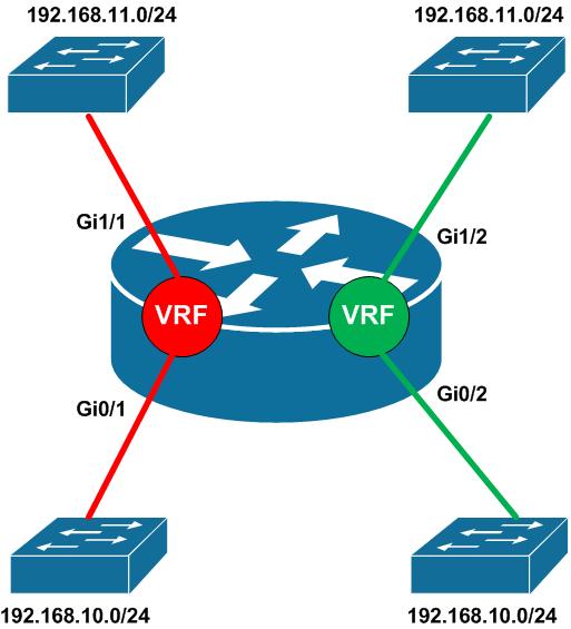 Network Virtualization: Beyond VLANs – Part 5: Virtual