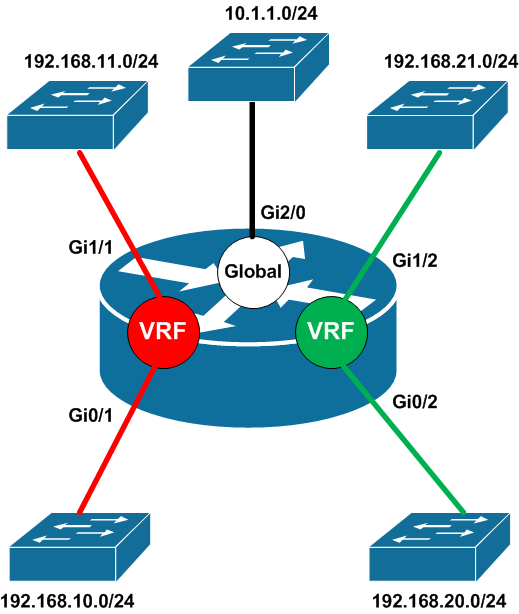 Network virtualization beyond vlans part 5 virtual routing and here we have a router with a red and a green vrf along with its global routing table the red vrf includes interfaces gi01 and gi11 connected to the keyboard keysfo Image collections